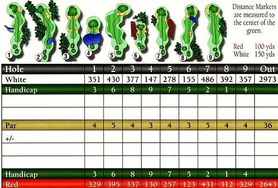 Golf Scorecard Detail